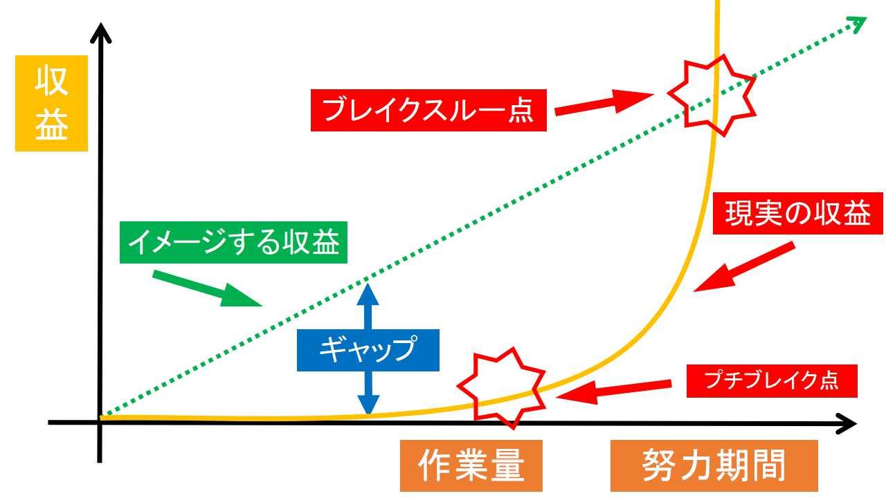 ブログ初心者で30記事達成!収益・PV(アクセス数)目安は?