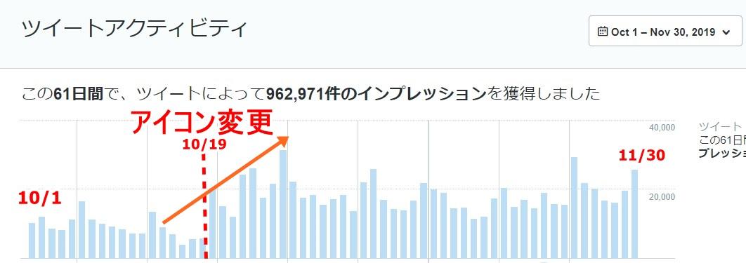 ココナライラスト依頼した結果 | Twitter運用データ公開