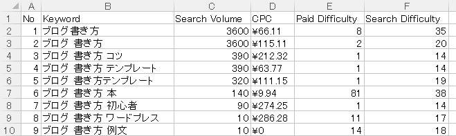 GRCの使い方①:キーワードリストを作成