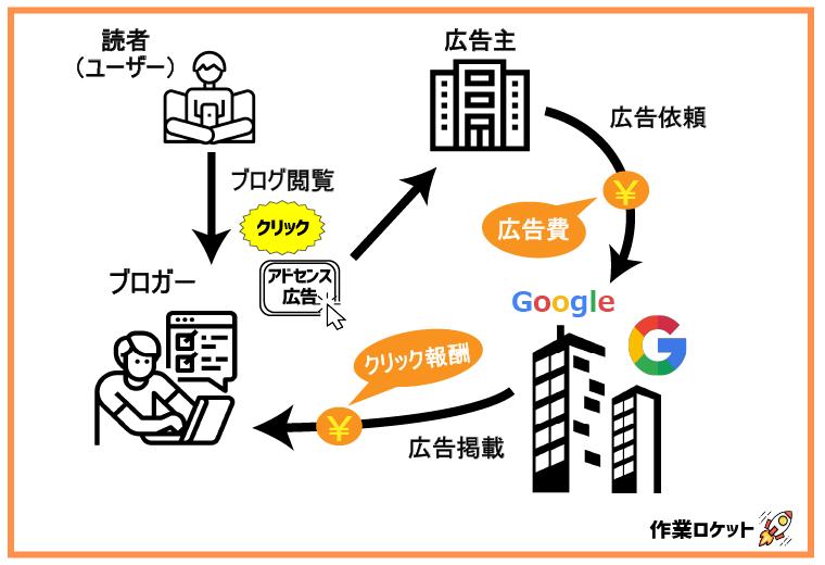 Googleアドセンスでブログ収入を稼ぐ仕組み【メリット・デメリットも解説】