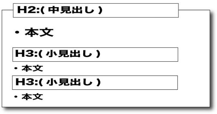 【記事本文パート】の速度と質をあげる書き方テンプレート
